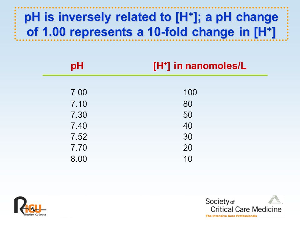 pH is inversely related to [H+]; a pH change of 1